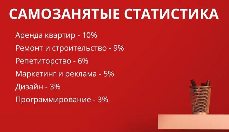 Статистика по видам деятельности самозанятых
