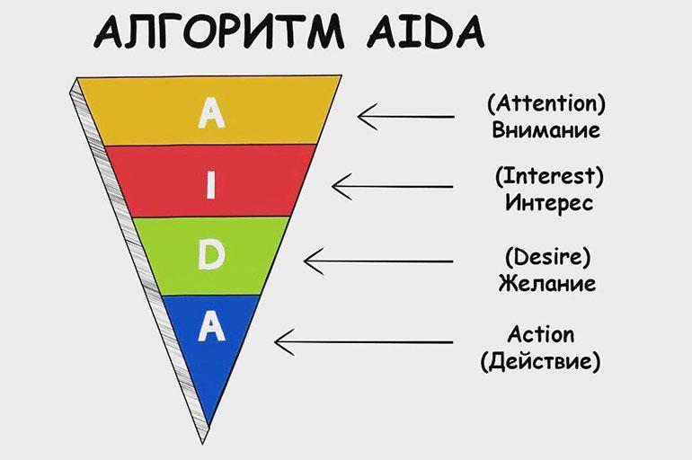 AIDA используется для быстрой продажи.