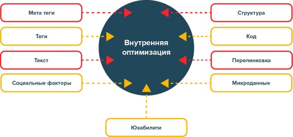 Элементы внутренней оптимизации сайта