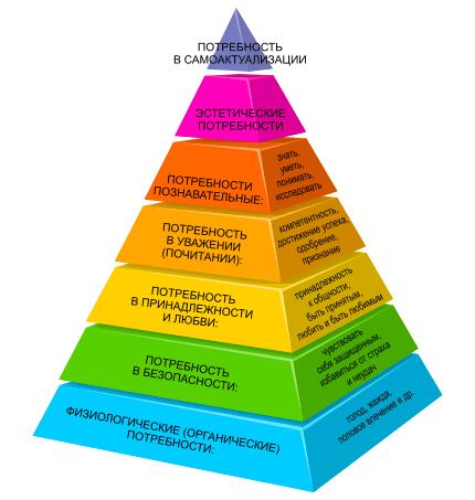 Пирамидальная иерархия потребностей Абрахама Гарольда Маслоу