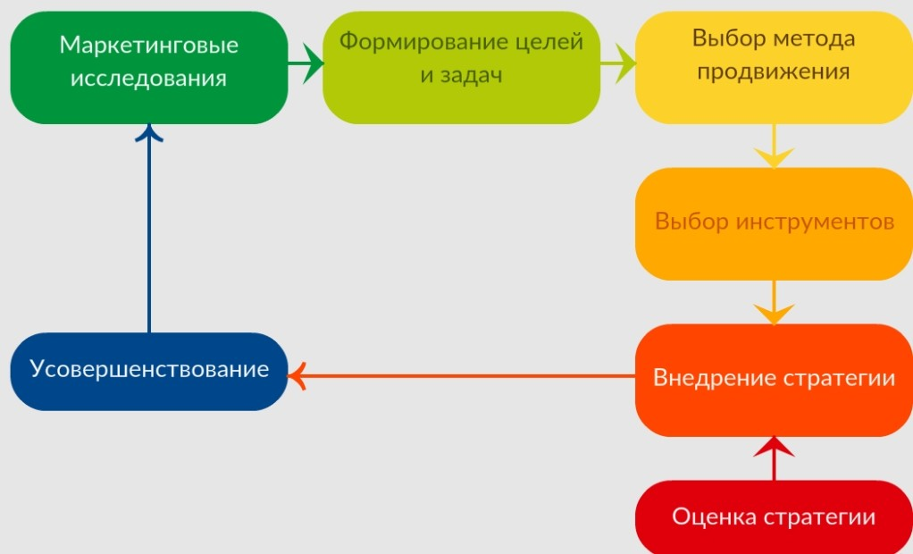 Этапы работы со стратегией