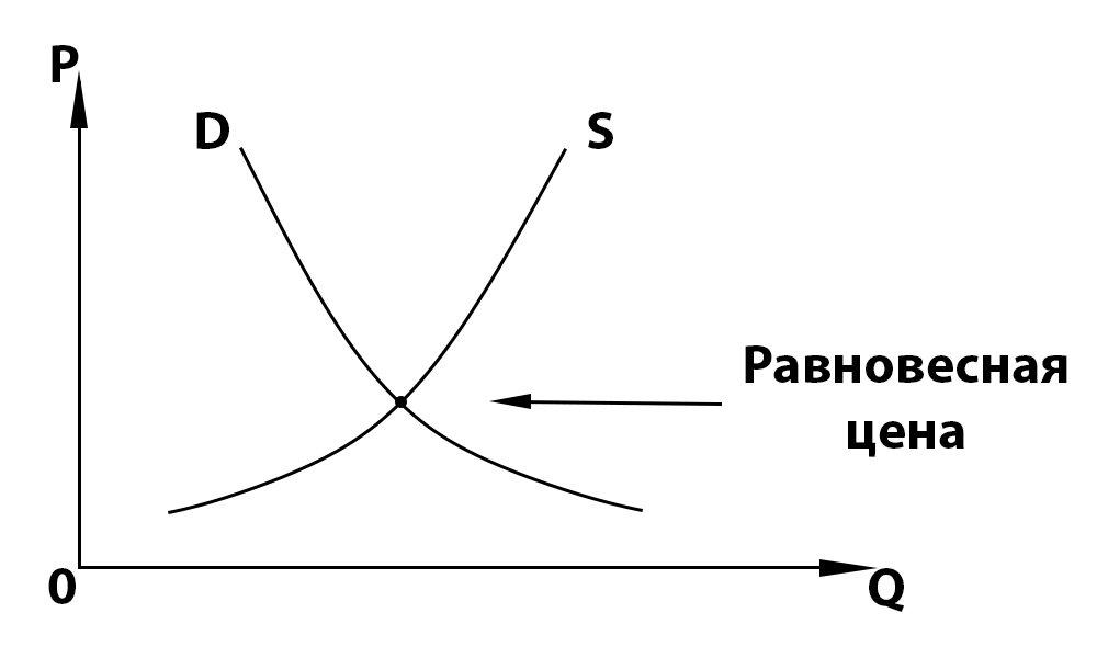 Равновесие спроса и предложения